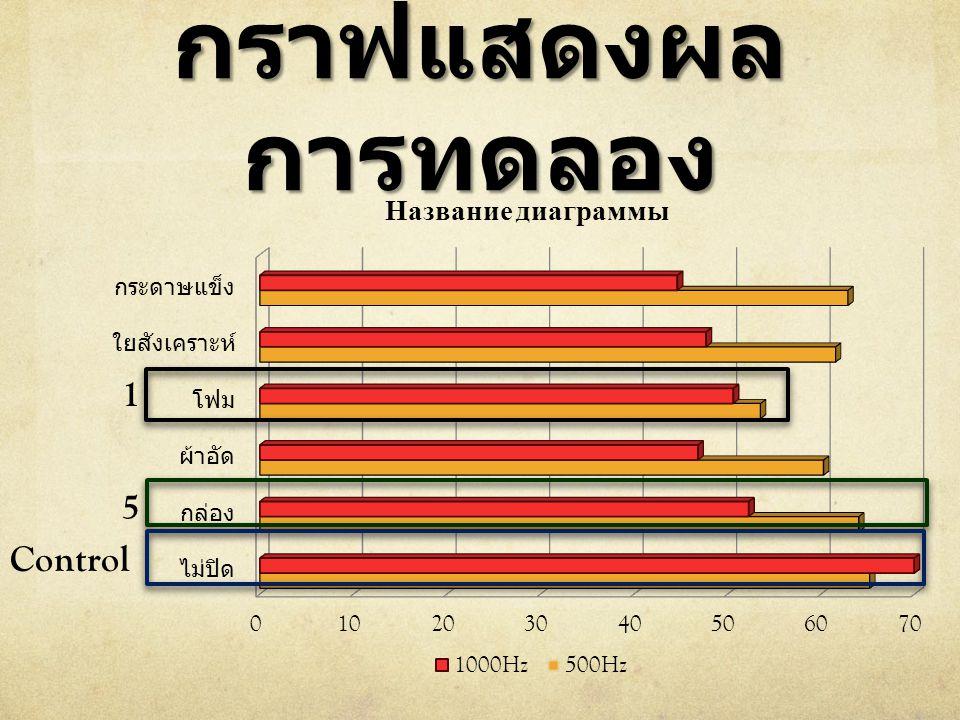 กราฟแสดงผล การทดลอง Control 5 1