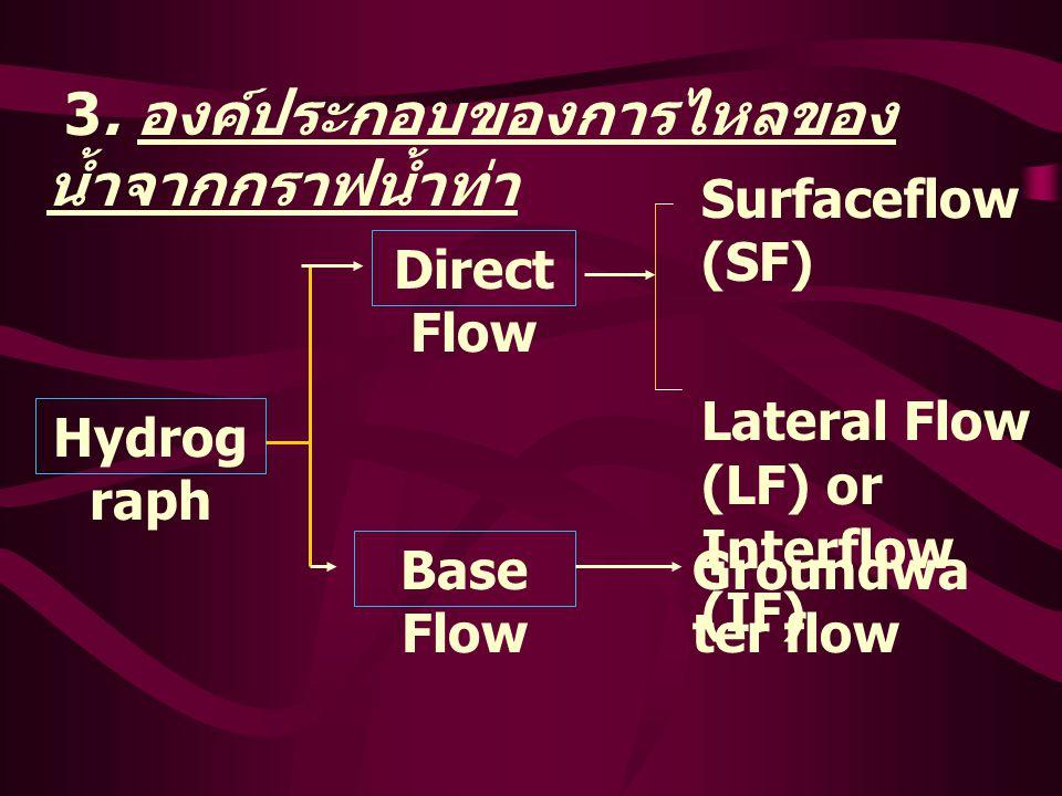 3. องค์ประกอบของการไหลของ น้ำจากกราฟน้ำท่า Hydrog raph Direct Flow Base Flow Surfaceflow (SF) Lateral Flow (LF) or Interflow (IF) Groundwa ter flow
