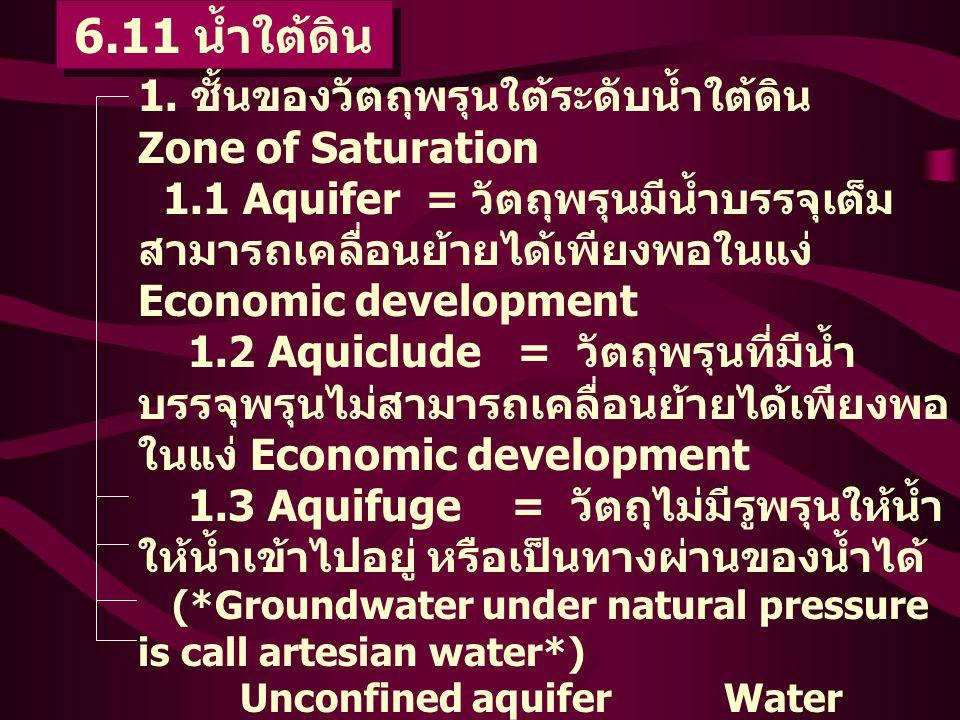 6.11 น้ำใต้ดิน 1. ชั้นของวัตถุพรุนใต้ระดับน้ำใต้ดิน Zone of Saturation 1.1 Aquifer = วัตถุพรุนมีน้ำบรรจุเต็ม สามารถเคลื่อนย้ายได้เพียงพอในแง่ Economic