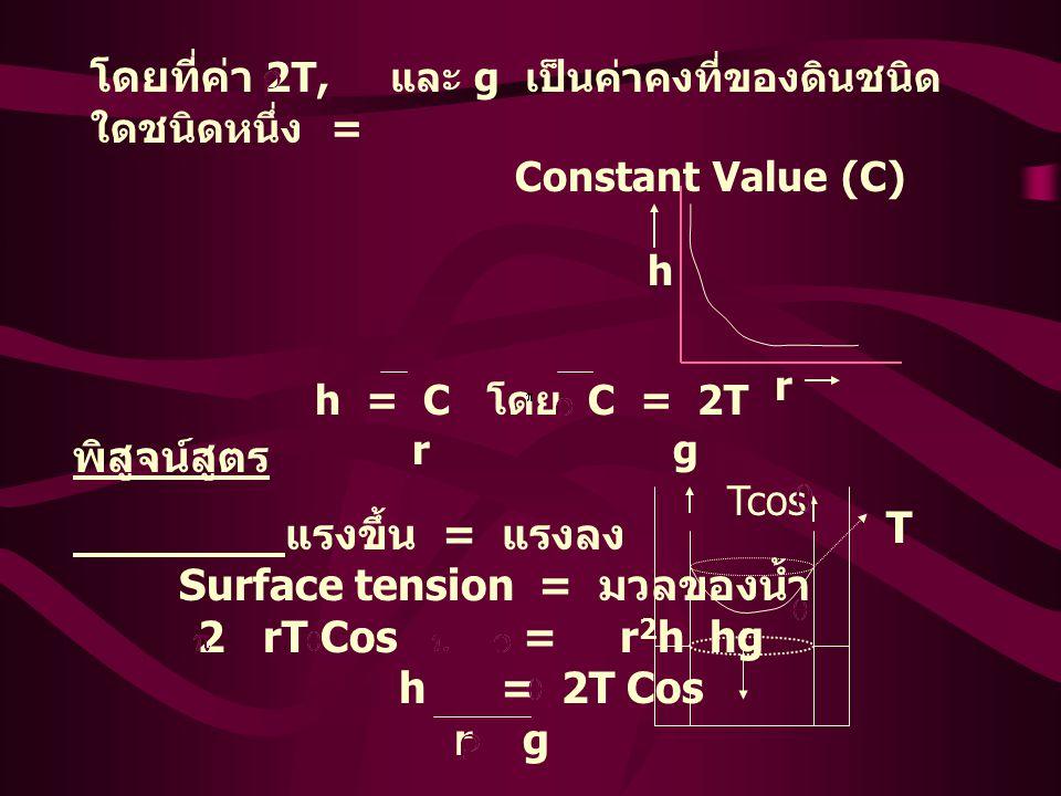 โดยที่ค่า 2T, และ g เป็นค่าคงที่ของดินชนิด ใดชนิดหนึ่ง = Constant Value (C) h = C โดย C = 2T r g h r พิสูจน์สูตร แรงขึ้น = แรงลง Surface tension = มวลของน้ำ 2 rT Cos = r 2 h hg h = 2T Cos r g T Tcos