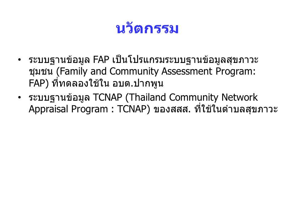 นวัตกรรม ระบบฐานข้อมูล FAP เป็นโปรแกรมระบบฐานข้อมูลสุขภาวะ ชุมชน (Family and Community Assessment Program: FAP) ที่ทดลองใช้ใน อบต.ปากพูน ระบบฐานข้อมูล