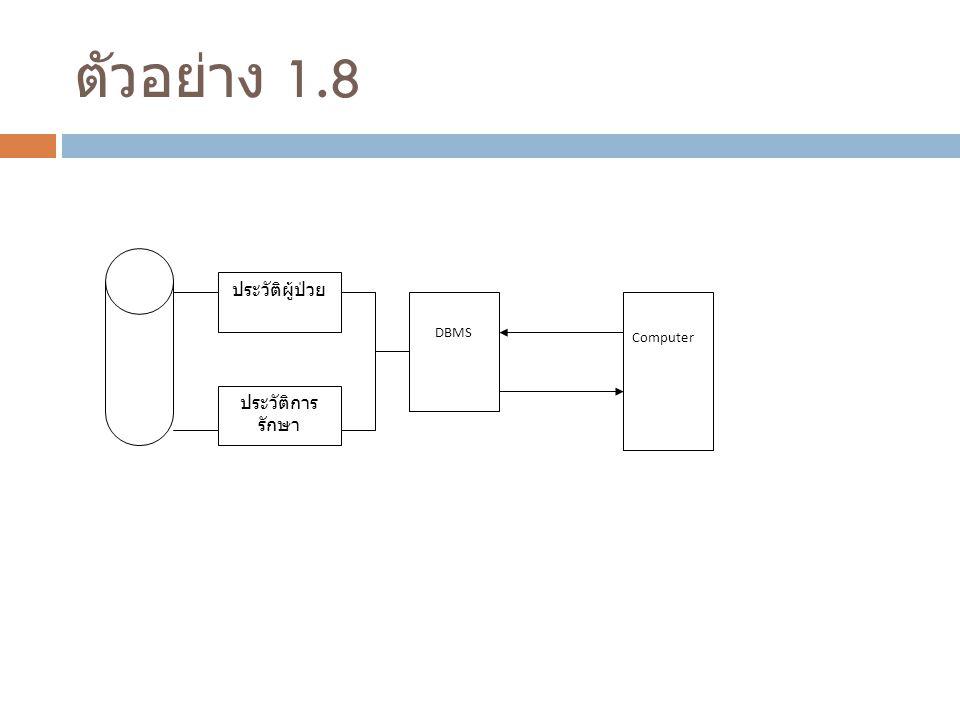 ตัวอย่าง 1.8 ประวัติผู้ป่วย ประวัติการ รักษา DBMS Computer