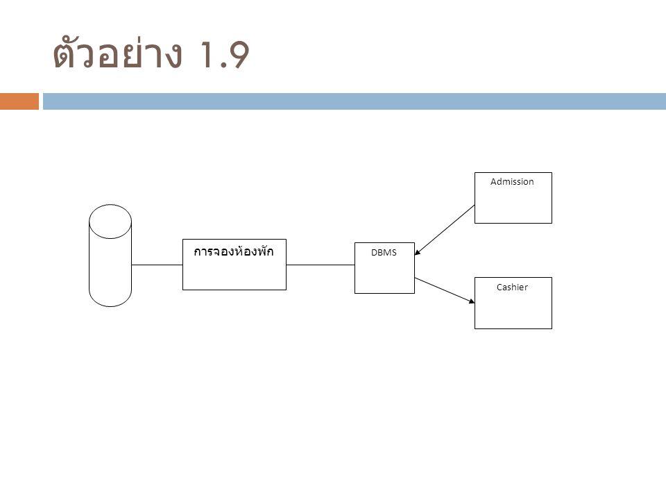 ตัวอย่าง 1.9 การจองห้องพัก DBMS Admission Cashier