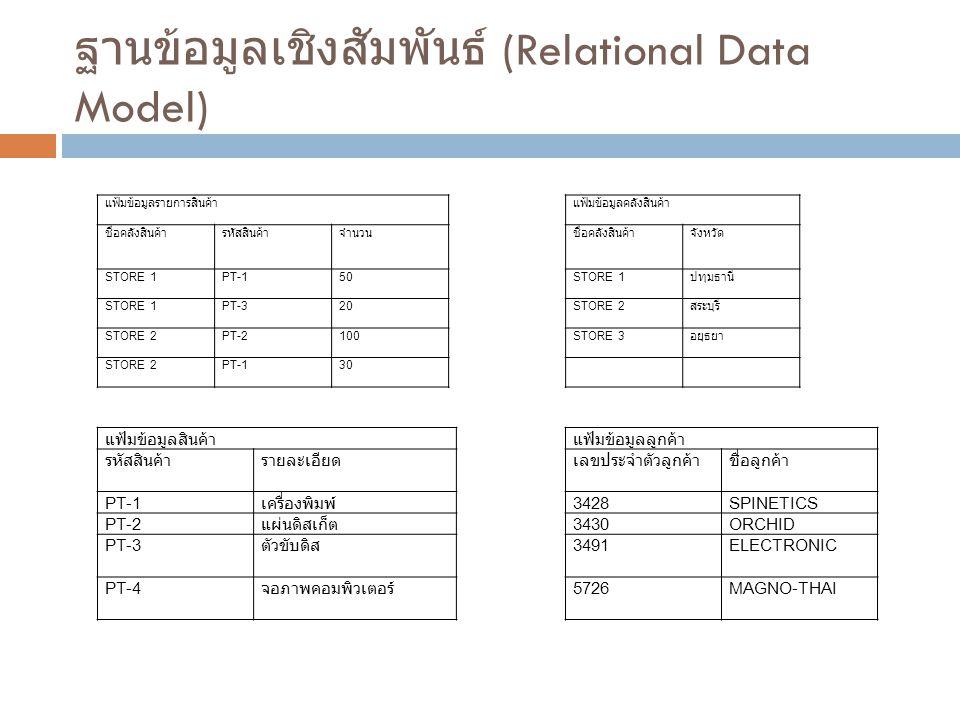 ฐานข้อมูลเชิงสัมพันธ์ (Relational Data Model) แฟ้มข้อมูลรายการสินค้าแฟ้มข้อมูลคลังสินค้า ชื่อคลังสินค้ารหัสสินค้าจำนวนชื่อคลังสินค้าจังหวัด STORE 1PT-150STORE 1 ปทุมธานี STORE 1PT-320STORE 2 สระบุรี STORE 2PT-2100STORE 3 อยุธยา STORE 2PT-130 แฟ้มข้อมูลสินค้าแฟ้มข้อมูลลูกค้า รหัสสินค้ารายละเอียดเลขประจำตัวลูกค้าชื่อลูกค้า PT-1 เครื่องพิมพ์ 3428SPINETICS PT-2 แผ่นดิสเก็ต 3430ORCHID PT-3 ตัวขับดิส 3491ELECTRONIC PT-4 จอภาพคอมพิวเตอร์ 5726MAGNO-THAI