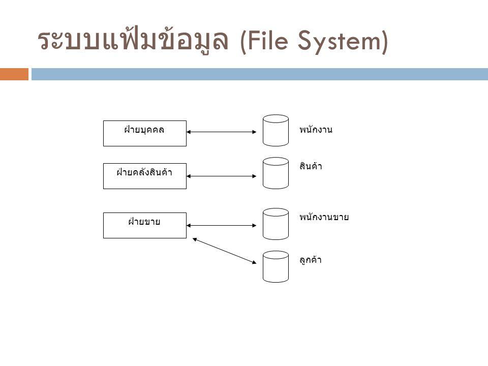 ระบบแฟ้มข้อมูล (File System) ฝ่ายบุคคล ฝ่ายคลังสินค้า ฝ่ายขาย พนักงาน สินค้า พนักงานขาย ลูกค้า