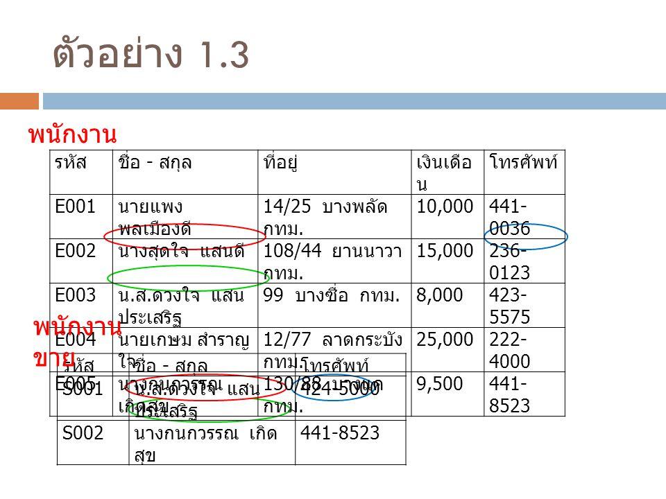 ตัวอย่าง 1.3 รหัสชื่อ - สกุลที่อยู่เงินเดือ น โทรศัพท์ E001 นายแพง พลเมืองดี 14/25 บางพลัด กทม.