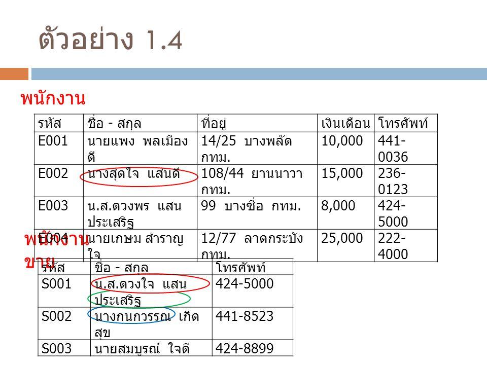 ตัวอย่าง 1.4 พนักงาน พนักงาน ขาย รหัสชื่อ - สกุลที่อยู่เงินเดือนโทรศัพท์ E001 นายแพง พลเมือง ดี 14/25 บางพลัด กทม.