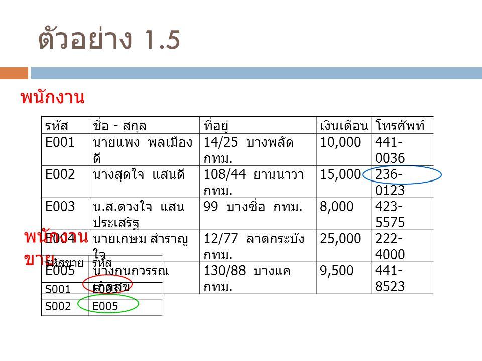 ตัวอย่าง 1.5 รหัสชื่อ - สกุลที่อยู่เงินเดือนโทรศัพท์ E001 นายแพง พลเมือง ดี 14/25 บางพลัด กทม.