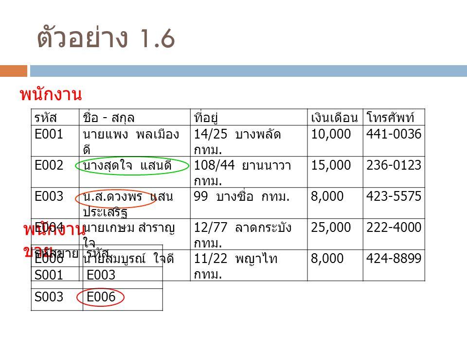 ตัวอย่าง 1.6 พนักงาน พนักงาน ขาย รหัสชื่อ - สกุลที่อยู่เงินเดือนโทรศัพท์ E001 นายแพง พลเมือง ดี 14/25 บางพลัด กทม.