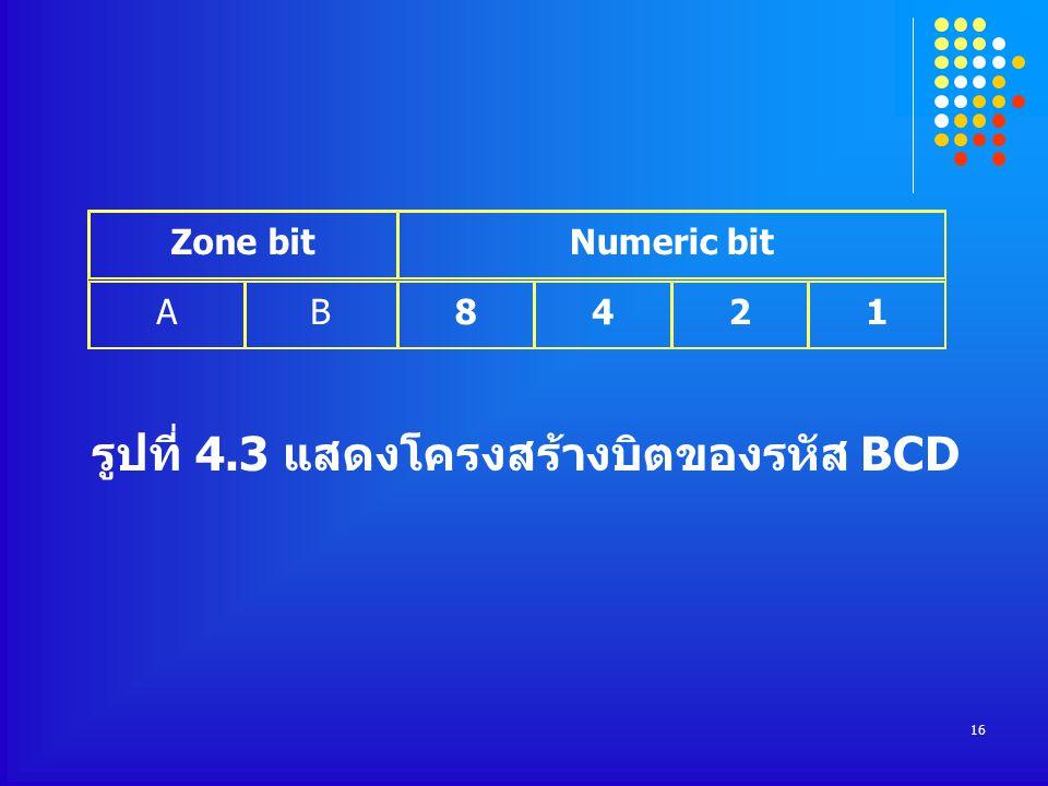 16 Zone bitNumeric bit AB8421 รูปที่ 4.3 แสดงโครงสร้างบิตของรหัส BCD