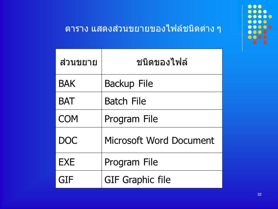 32 ส่วนขยายชนิดของไฟล์ BAKBackup File BATBatch File COMProgram File DOCMicrosoft Word Document EXEProgram File GIFGIF Graphic file ตาราง แสดงส่วนขยายของไฟล์ชนิดต่าง ๆ