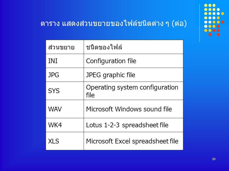 33 ตาราง แสดงส่วนขยายของไฟล์ชนิดต่าง ๆ (ต่อ) ส่วนขยายชนิดของไฟล์ INIConfiguration file JPGJPEG graphic file SYS Operating system configuration file WAVMicrosoft Windows sound file WK4Lotus 1-2-3 spreadsheet file XLSMicrosoft Excel spreadsheet file