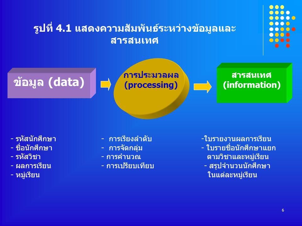 6 สารสนเทศ (information) ข้อมูล (data) การประมวลผล (processing) - รหัสนักศึกษา- การเรียงลำดับ -ใบรายงานผลการเรียน - ชื่อนักศึกษา- การจัดกลุ่ม - ใบรายชื่อนักศึกษาแยก - รหัสวิชา - การคำนวณ ตามวิชาและหมู่เรียน - ผลการเรียน- การเปรียบเทียบ - สรุปจำนวนนักศึกษา - หมู่เรียน ในแต่ละหมู่เรียน รูปที่ 4.1 แสดงความสัมพันธ์ระหว่างข้อมูลและ สารสนเทศ