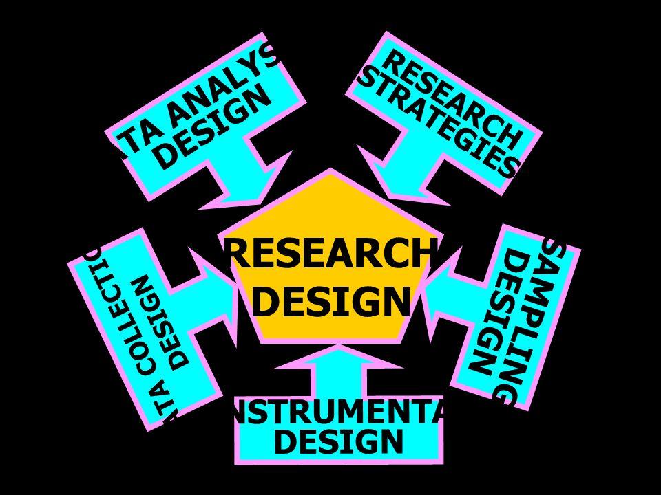 7 RESEARCH DESIGN DATA ANALYSIS DESIGN RESEARCH STRATEGIES INSTRUMENTAL DESIGN SAMPLING DESIGN DATA COLLECTION DESIGN