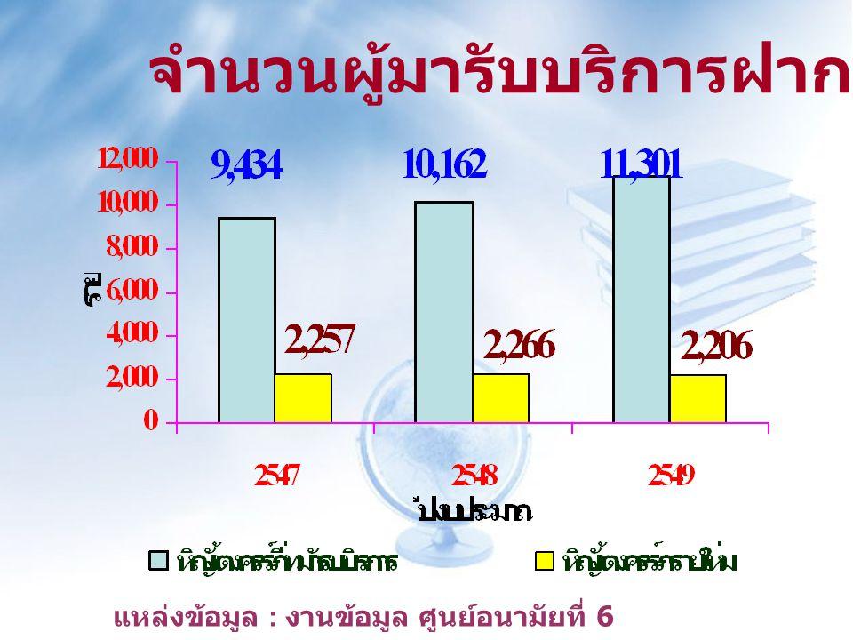 จำนวนผู้มารับบริการฝากครรภ์ แหล่งข้อมูล : งานข้อมูล ศูนย์อนามัยที่ 6