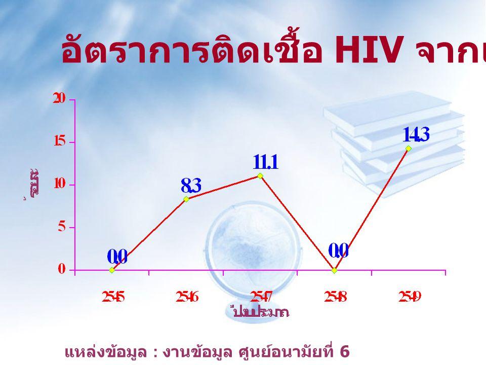 อัตราการติดเชื้อ HIV จากแม่สู่ลูก แหล่งข้อมูล : งานข้อมูล ศูนย์อนามัยที่ 6