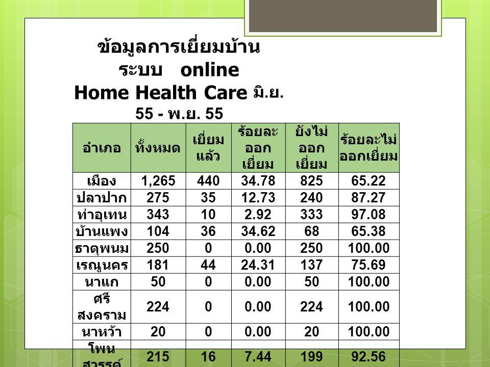 ข้อมูลการเยี่ยมบ้าน ระบบ online Home Health Care มิ.