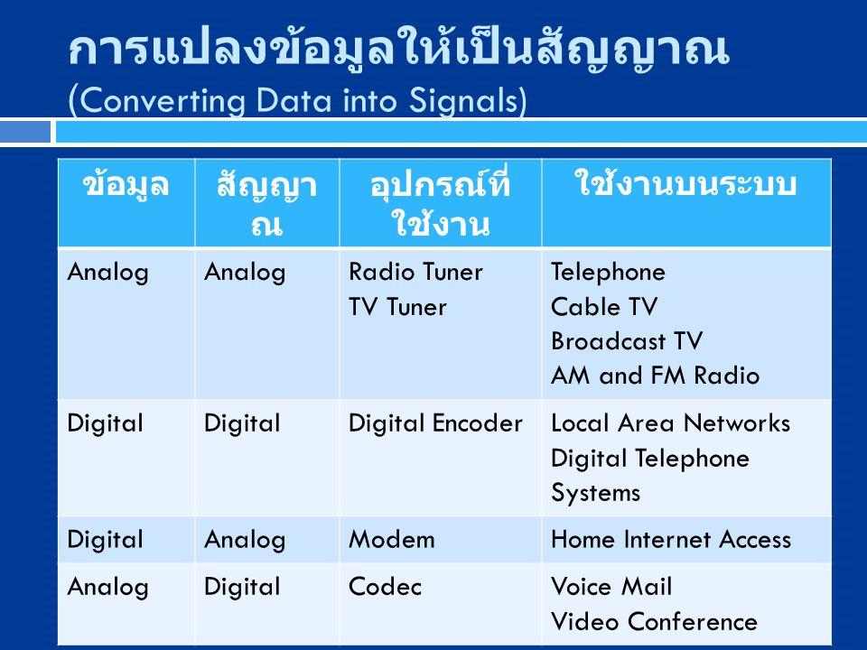 การแปลงข้อมูลให้เป็นสัญญาณ (Converting Data into Signals) ข้อมูลสัญญา ณ อุปกรณ์ที่ ใช้งาน ใช้งานบนระบบ Analog Radio Tuner TV Tuner Telephone Cable TV