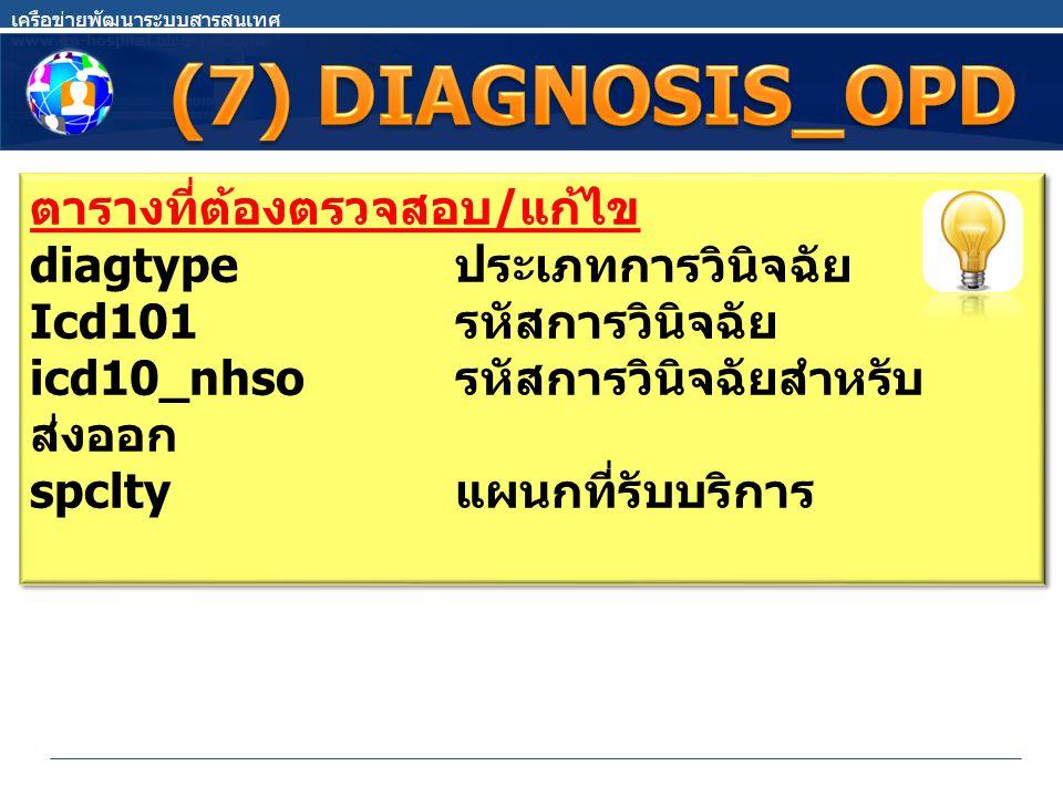 ตารางที่ต้องตรวจสอบ / แก้ไข diagtype ประเภทการวินิจฉัย Icd101 รหัสการวินิจฉัย icd10_nhso รหัสการวินิจฉัยสำหรับ ส่งออก spclty แผนกที่รับบริการ ตารางที่ต้องตรวจสอบ / แก้ไข diagtype ประเภทการวินิจฉัย Icd101 รหัสการวินิจฉัย icd10_nhso รหัสการวินิจฉัยสำหรับ ส่งออก spclty แผนกที่รับบริการ