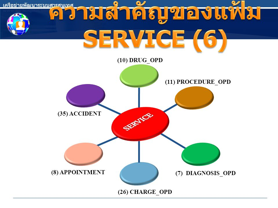 (10) DRUG_OPD (35) ACCIDENT (8) APPOINTMENT (26) CHARGE_OPD (7) DIAGNOSIS_OPD (11) PROCEDURE_OPD