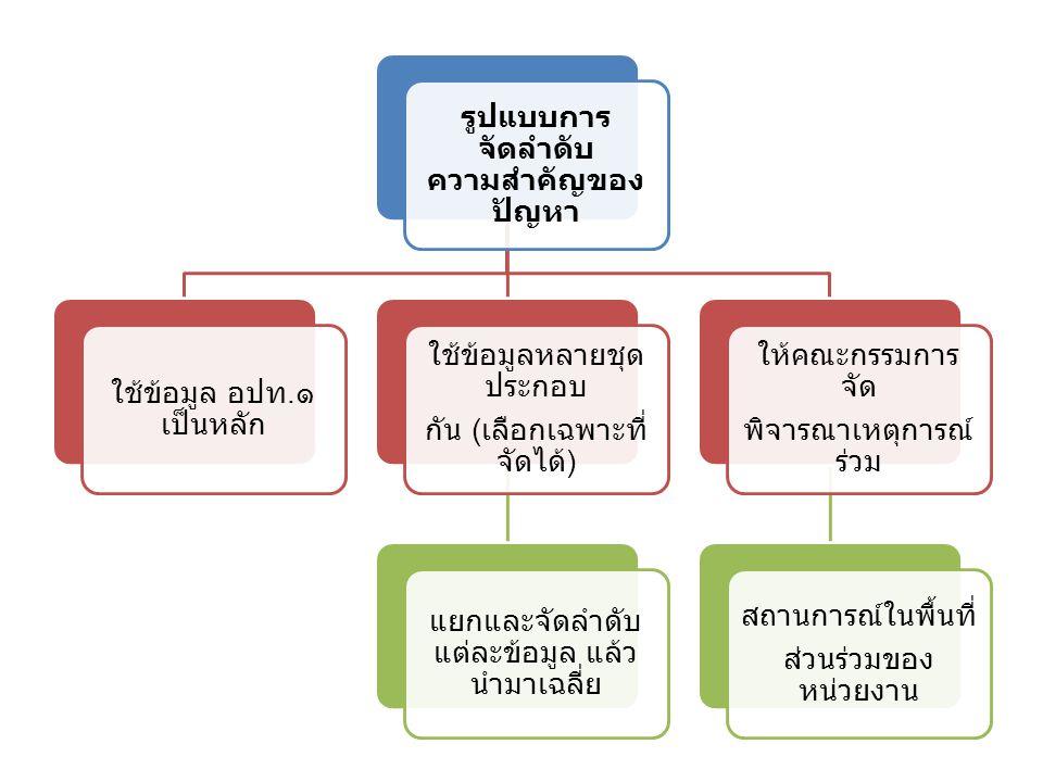 รูปแบบการ จัดลำดับ ความสำคัญของ ปัญหา ใช้ข้อมูล อปท.