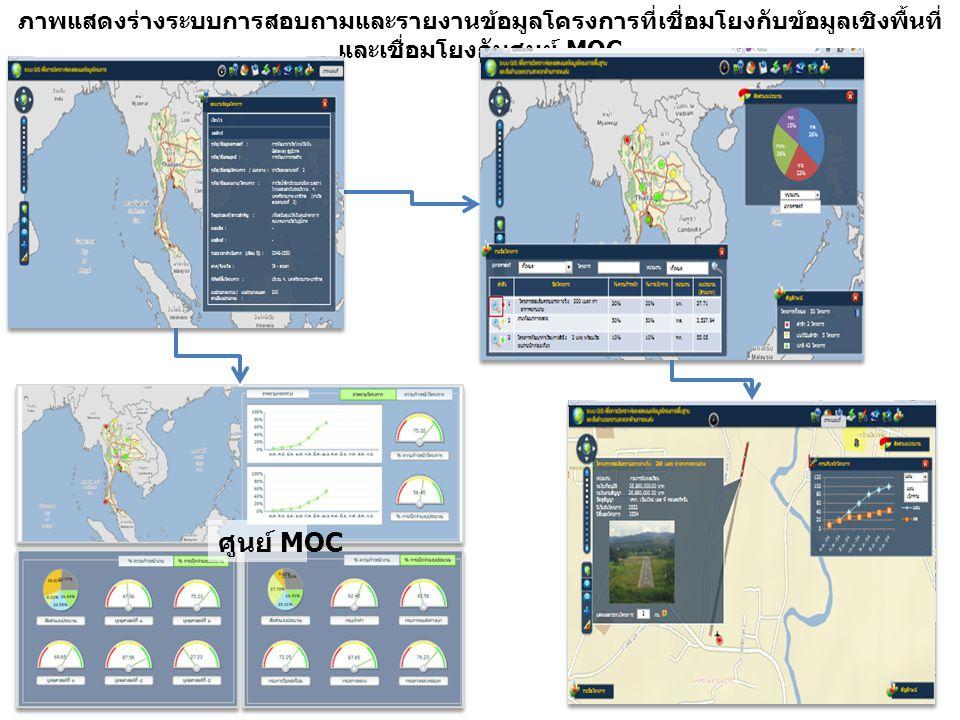 ภาพแสดงร่างระบบการสอบถามและรายงานข้อมูลโครงการที่เชื่อมโยงกับข้อมูลเชิงพื้นที่ และเชื่อมโยงกับศูนย์ MOC ศูนย์ MOC