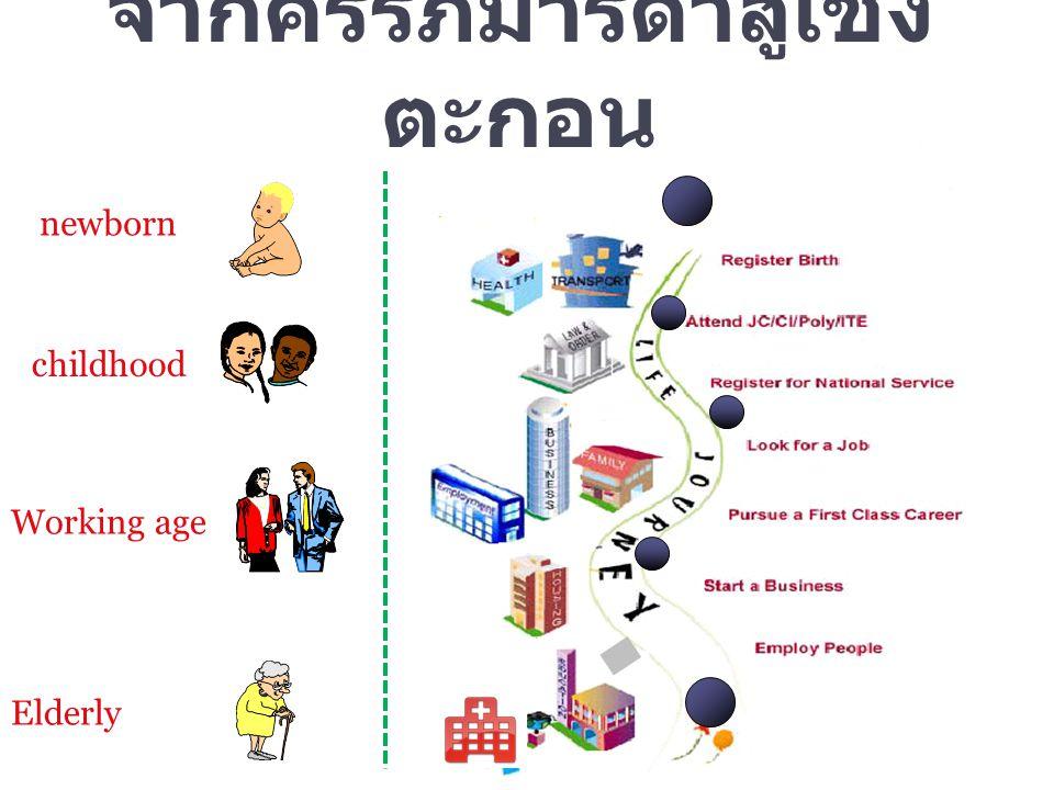 newborn จากครรภ์มารดาสู่เชิง ตะกอน Working age childhood Elderly