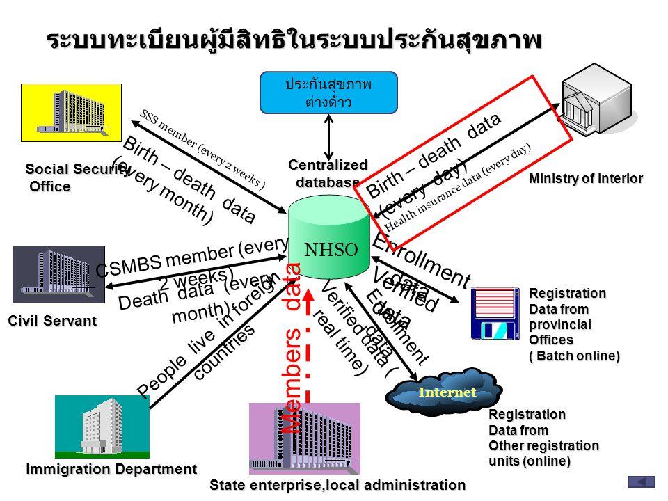 ระบบทะเบียนผู้มีสิทธิในระบบประกันสุขภาพ Social Security Office Office Civil Servant Immigration Department Ministry of Interior Registration Data from