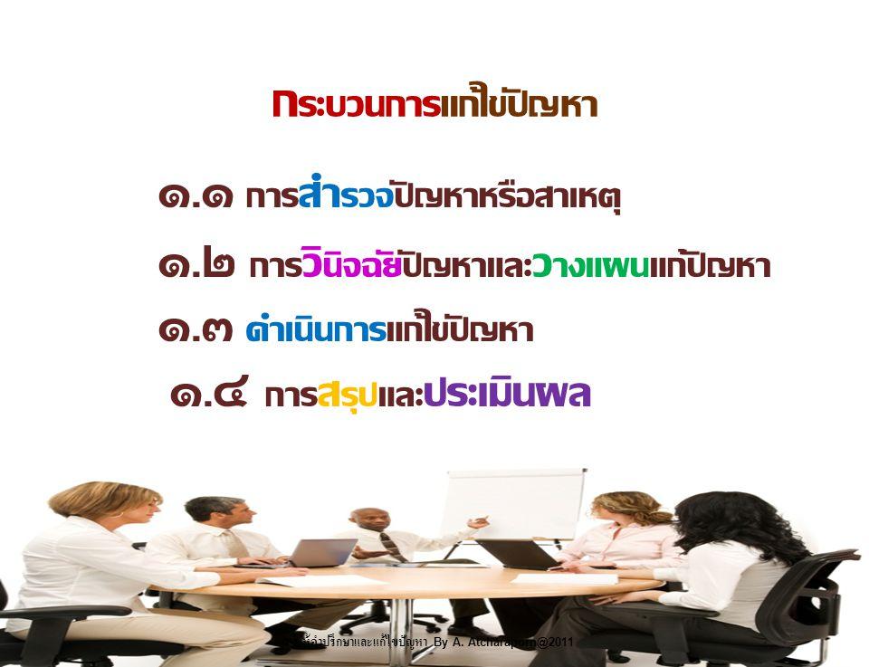 ก ระบวนการแก้ไขปัญหา ๑.๑ การ สำ รวจปัญหาหรือสาเหตุ ๑.๒ การ วิ นิจฉัยปัญหาและ ว างแผนแก้ปัญหา ๑.๓ ดำเนินการแก้ไขปัญหา ๑.๔ การ ส รุปและ ประเมินผล การให้คำปรึกษาและแก้ไขปัญหา By A.