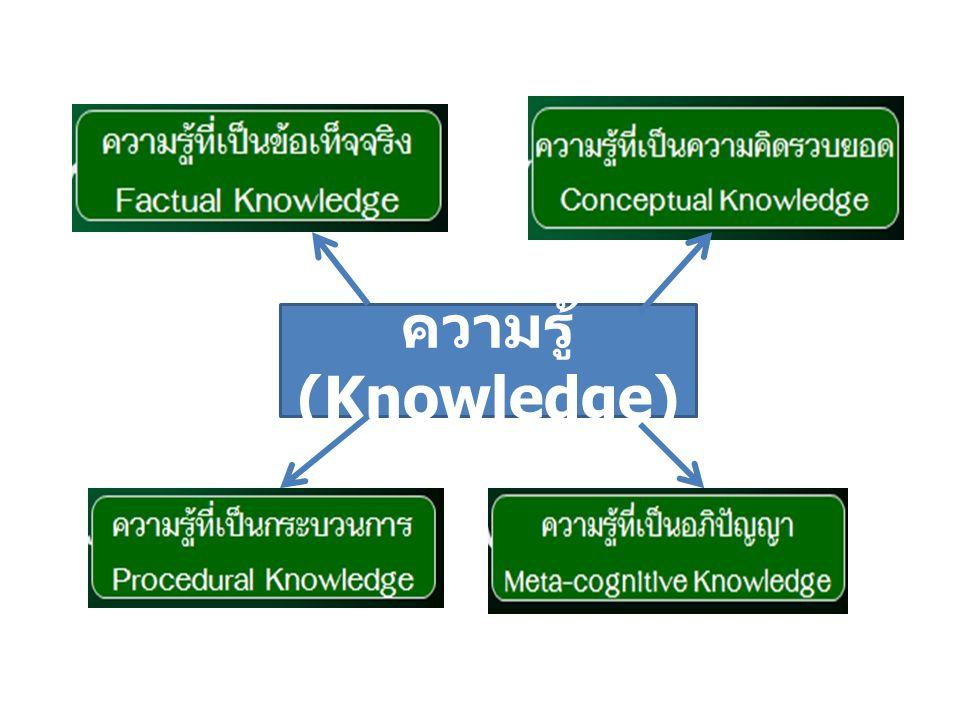 กระบวนการ และทักษะ (Process and Skill) กระบวนการ ทำงาน กระบวนการทาง วิทยาศาสตร์ ทักษะและกระบวนการทาง คณิตศาสตร์ ทักษะการฟัง พูด อ่าน และเขียน ทักษะการคิด การสื่อสาร ทักษะการ ปฏิบัติงาน ทักษะการ แก้ปัญหา