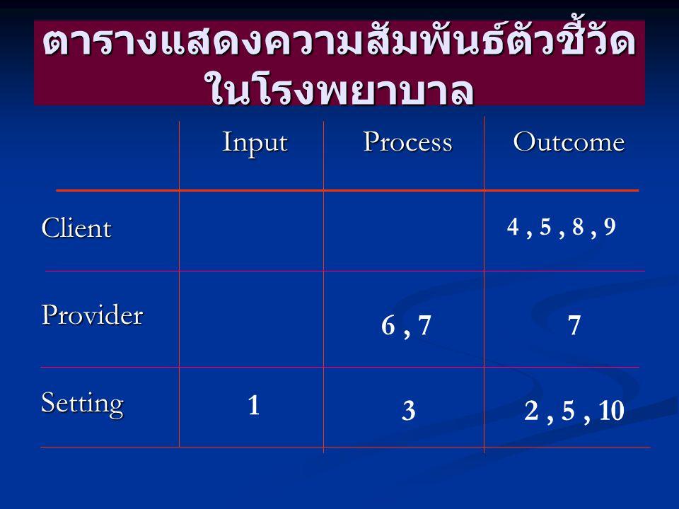 ตารางแสดงความสัมพันธ์ตัวชี้วัด ในโรงพยาบาล Input Process Outcome Input Process OutcomeClientProviderSetting 4, 5, 8, 9 6, 77 1 32, 5, 10