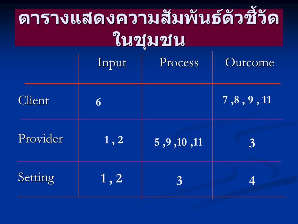 ตารางแสดงความสัมพันธ์ตัวชี้วัด ในชุมชน Input Process Outcome Input Process OutcomeClientProviderSetting 7,8, 9, 11 5,9,10,11 3 1, 2 34 6