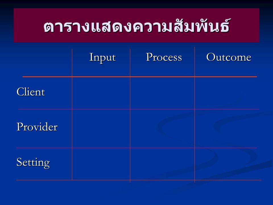 ตารางแสดงความสัมพันธ์ Input Process Outcome Input Process OutcomeClientProviderSetting
