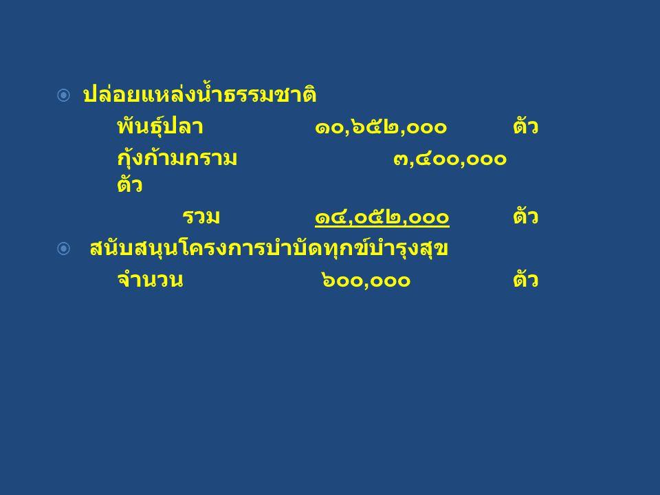  ปล่อยแหล่งน้ำธรรมชาติ พันธุ์ปลา ๑๐, ๖๕๒, ๐๐๐ ตัว กุ้งก้ามกราม ๓, ๔๐๐, ๐๐๐ ตัว รวม๑๔, ๐๕๒, ๐๐๐ ตัว  สนับสนุนโครงการบำบัดทุกข์บำรุงสุข จำนวน ๖๐๐, ๐๐๐ตัว