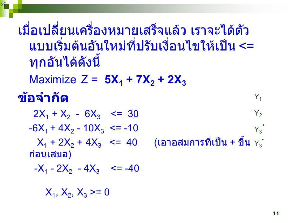 11 เมื่อเปลี่ยนเครื่องหมายเสร็จแล้ว เราจะได้ตัว แบบเริ่มต้นอันใหม่ที่ปรับเงื่อนไขให้เป็น <= ทุกอันได้ดังนี้ Maximize Z = 5X 1 + 7X 2 + 2X 3 ข้อจำกัด 2