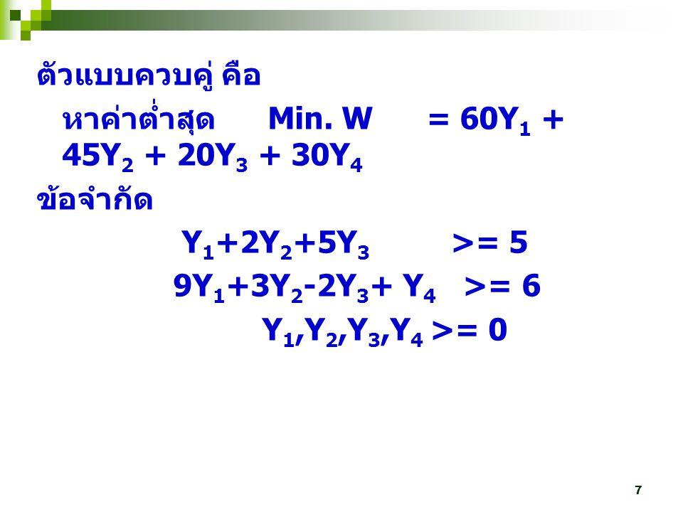 7 ตัวแบบควบคู่ คือ หาค่าต่ำสุด Min. W = 60Y 1 + 45Y 2 + 20Y 3 + 30Y 4 ข้อจำกัด Y 1 +2Y 2 +5Y 3 >= 5 9Y 1 +3Y 2 -2Y 3 + Y 4 >= 6 Y 1,Y 2,Y 3,Y 4 >= 0