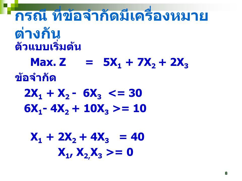 8 ตัวแบบเริ่มต้น Max. Z = 5X 1 + 7X 2 + 2X 3 ข้อจำกัด 2X 1 + X 2 - 6X 3 <= 30 6X 1 - 4X 2 + 10X 3 >= 10 X 1 + 2X 2 + 4X 3 = 40 X 1, X 2, X 3 >= 0 กรณี
