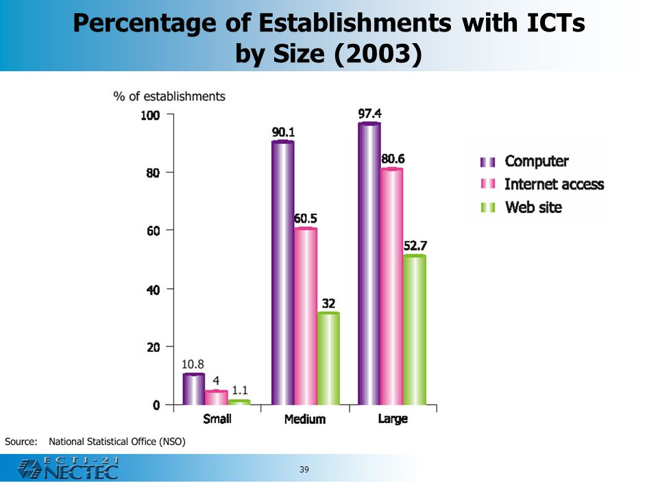 39 Percentage of Establishments with ICTs by Size (2003)