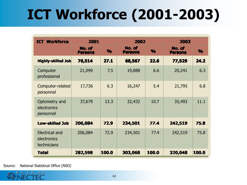 42 ICT Workforce (2001-2003)