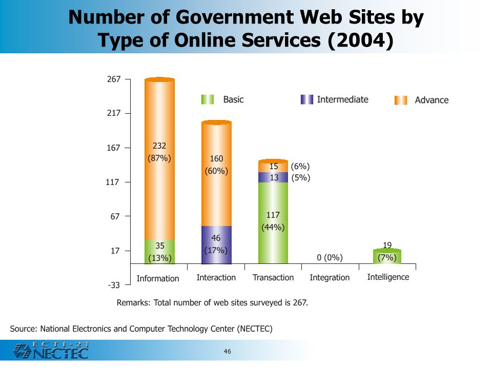 46 Number of Government Web Sites by Type of Online Services (2004)