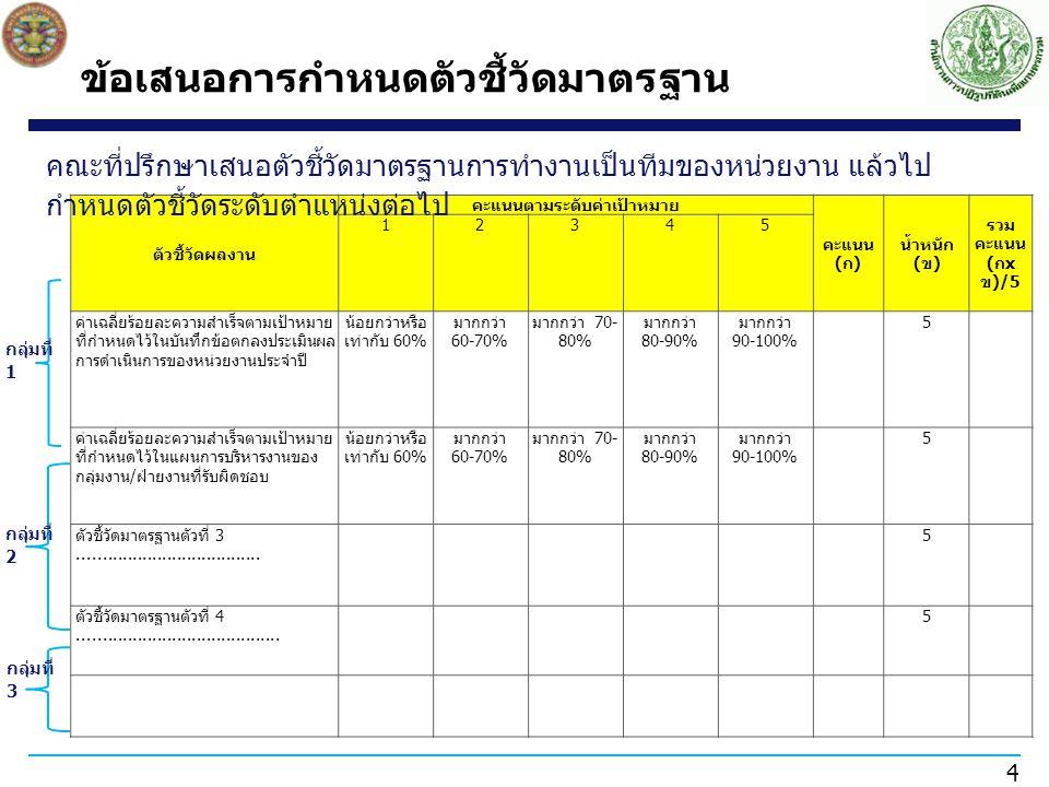 4 ตัวชี้วัดผลงาน คะแนนตามระดับค่าเป้าหมาย คะแนน ( ก ) น้ำหนัก ( ข ) รวม คะแนน ( ก x ข )/5 12345 ค่าเฉลี่ยร้อยละความสำเร็จตามเป้าหมาย ที่กำหนดไว้ในบันทึกข้อตกลงประเมินผล การดำเนินการของหน่วยงานประจำปี น้อยกว่าหรือ เท่ากับ 60% มากกว่า 60-70% มากกว่า 70- 80% มากกว่า 80-90% มากกว่า 90-100% 5 ค่าเฉลี่ยร้อยละความสำเร็จตามเป้าหมาย ที่กำหนดไว้ในแผนการบริหารงานของ กลุ่มงาน / ฝ่ายงานที่รับผิดชอบ น้อยกว่าหรือ เท่ากับ 60% มากกว่า 60-70% มากกว่า 70- 80% มากกว่า 80-90% มากกว่า 90-100% 5 ตัวชี้วัดมาตรฐานตัวที่ 3.....................................