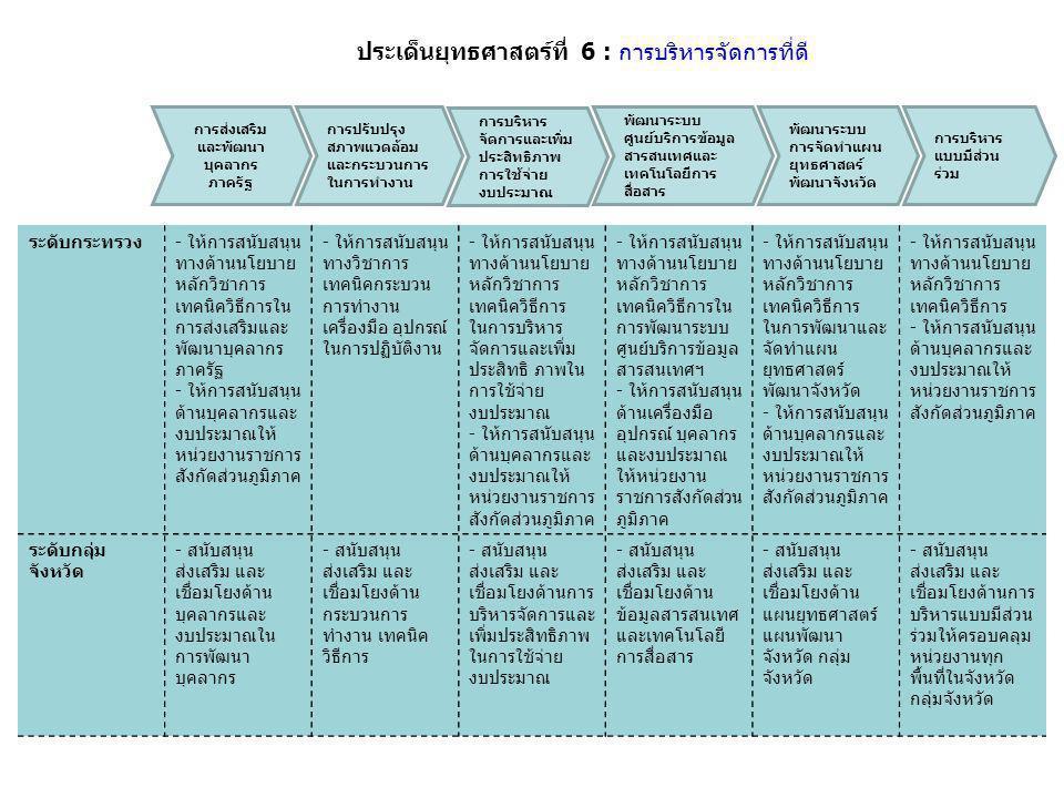 ประเด็นยุทธศาสตร์ที่ 6 : การบริหารจัดการที่ดี ระดับกระทรวง- ให้การสนับสนุน ทางด้านนโยบาย หลักวิชาการ เทคนิควิธีการใน การส่งเสริมและ พัฒนาบุคลากร ภาครั