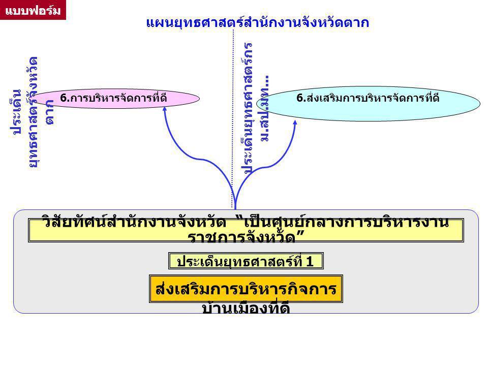 6.ส่งเสริมการบริหารจัดการที่ดี ประเด็นยุทธศาสตร์ที่ 1 6.การบริหารจัดการที่ดี ประเด็น ยุทธศาสตร์จังหวัด ตาก ประเด็นยุทธศาสตร์กร ม. สป. มท... วิสัยทัศน์
