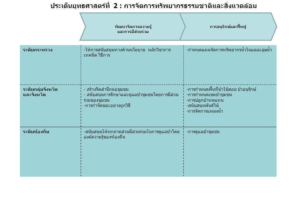 ประเด็นยุทธศาสตร์ที่ 2 : การจัดการทรัพยากรธรรมชาติและสิ่งแวดล้อม ระดับกระทรวง-ให้การสนับสนุนทางด้านนโยบาย หลักวิชาการ เทคนิค วิธีการ -กำหนดแผนจัดการทรัพยากรน้ำในแต่ละลุ่มน้ำ ระดับกลุ่มจังหวัด และจังหวัด - สร้างจิตสำนึกต่อชุมชน - สนับสนุนการรักษาและดูแลป่าชุมชนโดยการมีส่วน ร่วมของชุมชน -การกำจัดขยะอย่างถูกวิธี -การกำหนดพื้นที่ป่าใช้สอย ป่าอนุรักษ์ -การกำหนดเขตป่าชุมชน -การปลูกป่าทดแทน -สนับสนุนพันธ์ไม้ -การจัดการแหล่งน้ำ ระดับท้องถิ่น-สนับสนุนให้ทุกภาคส่วนมีส่วนร่วมในการดูแลป่าโดย องค์ความรู้ของท้องถิ่น -การดูแลป่าชุมชน พัฒนาจัดการความรู้ และการมีส่วนร่วม การอนุรักษ์และฟื้นฟู