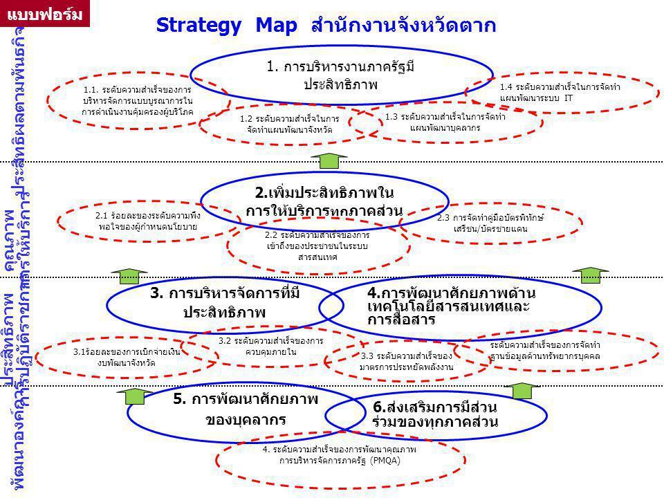 4.การพัฒนาศักยภาพด้าน เทคโนโลยีสารสนเทศและ การสื่อสาร 1. การบริหารงานภาครัฐมี ประสิทธิภาพ 2.เพิ่มประสิทธิภาพใน การให้บริการ ทุก ภาคส่วน 6.ส่งเสริมการม