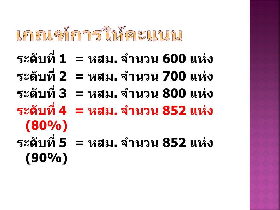 ระดับที่ 1 = หสม. จำนวน 600 แห่ง ระดับที่ 2 = หสม.