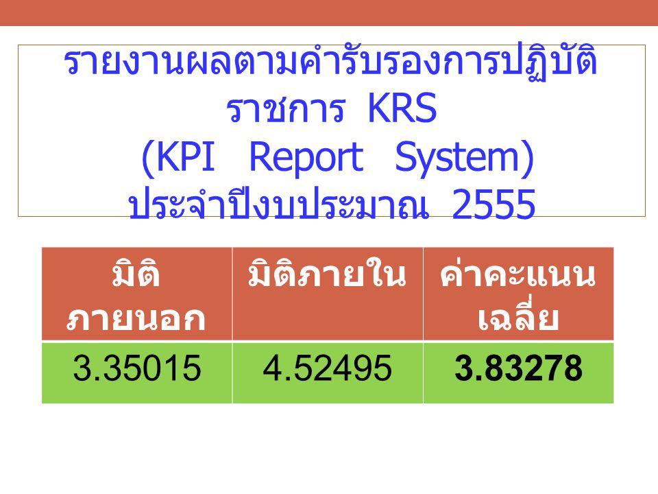มิติภายในค่าคะแนน เฉลี่ย 3.350154.524953.83278 รายงานผลตามคำรับรองการปฏิบัติ ราชการ KRS (KPI Report System) ประจำปีงบประมาณ 2555