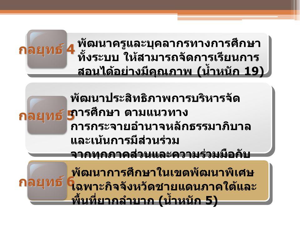 รายงานผลตามคำรับรองการปฏิบัติ ราชการ ARS (Action Plan Report System) ประจำปีงบประมาณ 2555 กล ยุทธ์ที่ 1 กล ยุทธ์ที่ 2 กล ยุทธ์ที่ 3 กล ยุทธ์ที่ 4 กล ยุทธ์ที่ 5 ค่า คะแนน เฉลี่ย 3.013 90 5.000 00 3.957 24 4.480 34 3.384 62 3.930 71