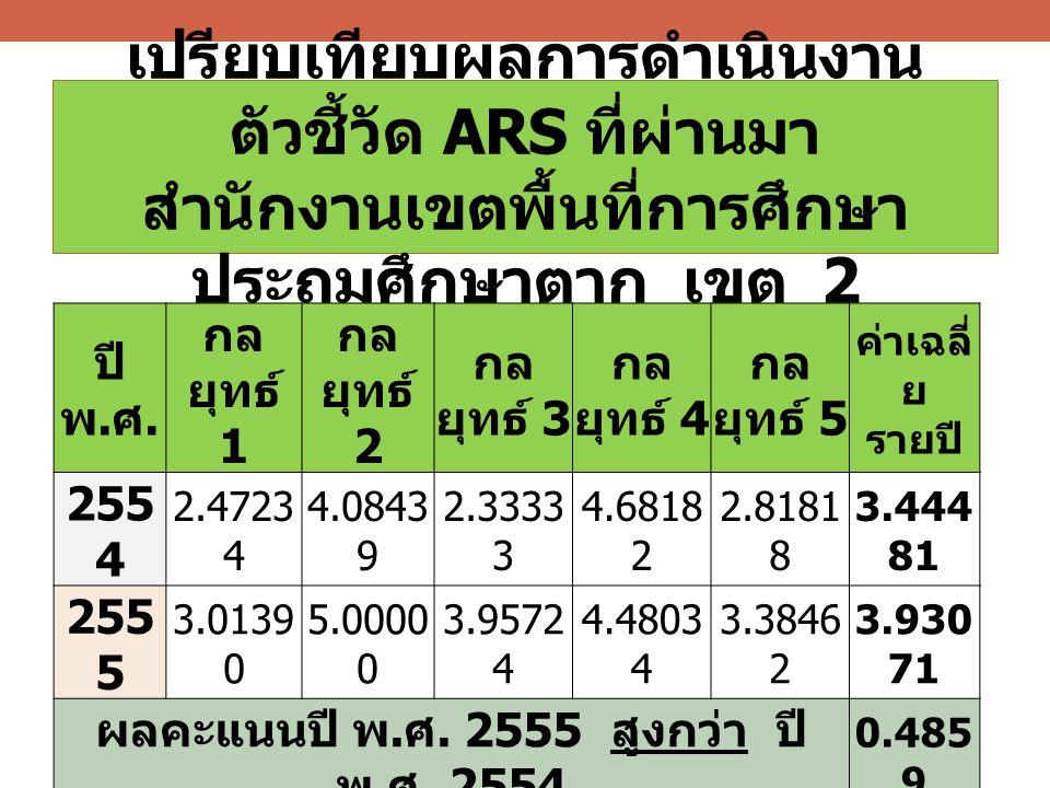 เปรียบเทียบผลการดำเนินงาน ตัวชี้วัด ARS ที่ผ่านมา สำนักงานเขตพื้นที่การศึกษา ประถมศึกษาตาก เขต 2 ปี พ. ศ. กล ยุทธ์ 1 กล ยุทธ์ 2 กล ยุทธ์ 3 กล ยุทธ์ 4