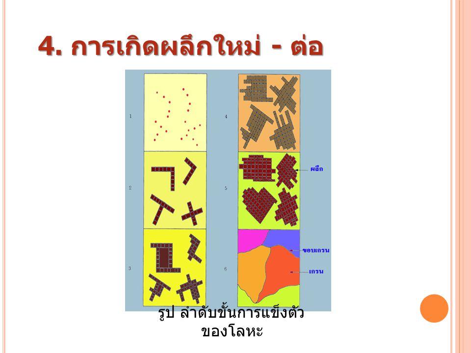 รูป ลำดับขั้นการแข็งตัว ของโลหะ 4. การเกิดผลึกใหม่ - ต่อ